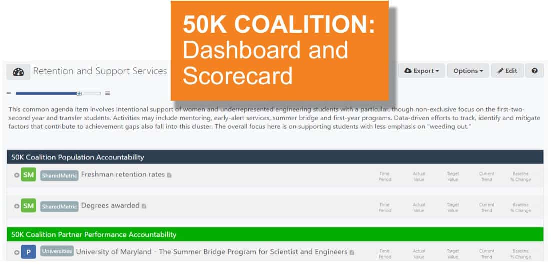 Coalition partners' program data are collected, compiled and entered into scorecards organized by Common Agenda item.