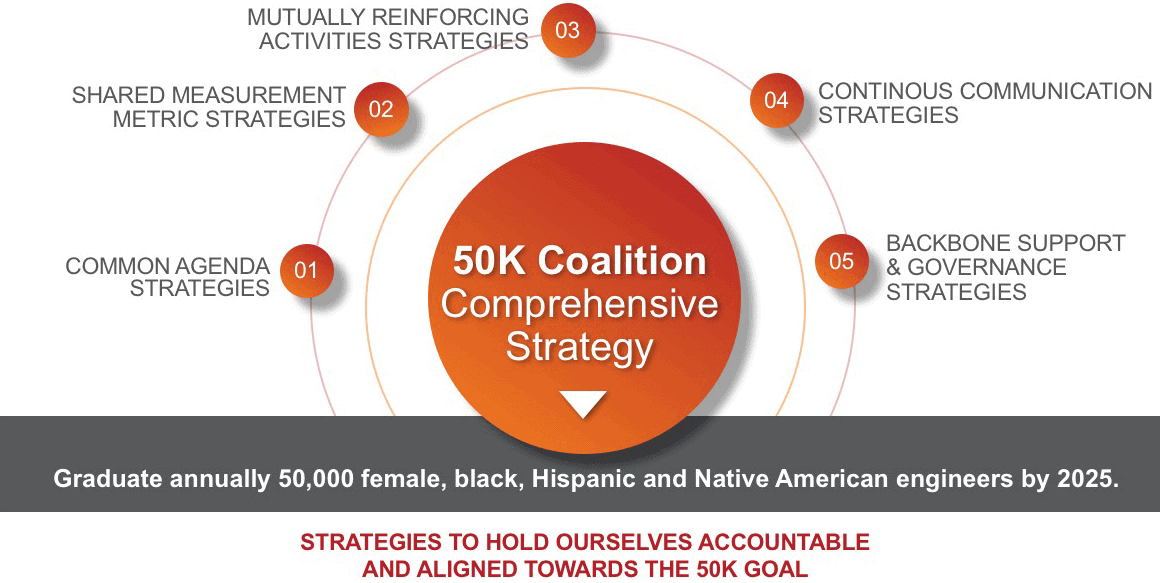 The 50K Coalition is using the Collective Impact framework to develop an evidence-based approach that drives collective action to achieve success.